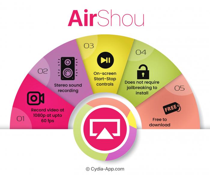 airshou infographic