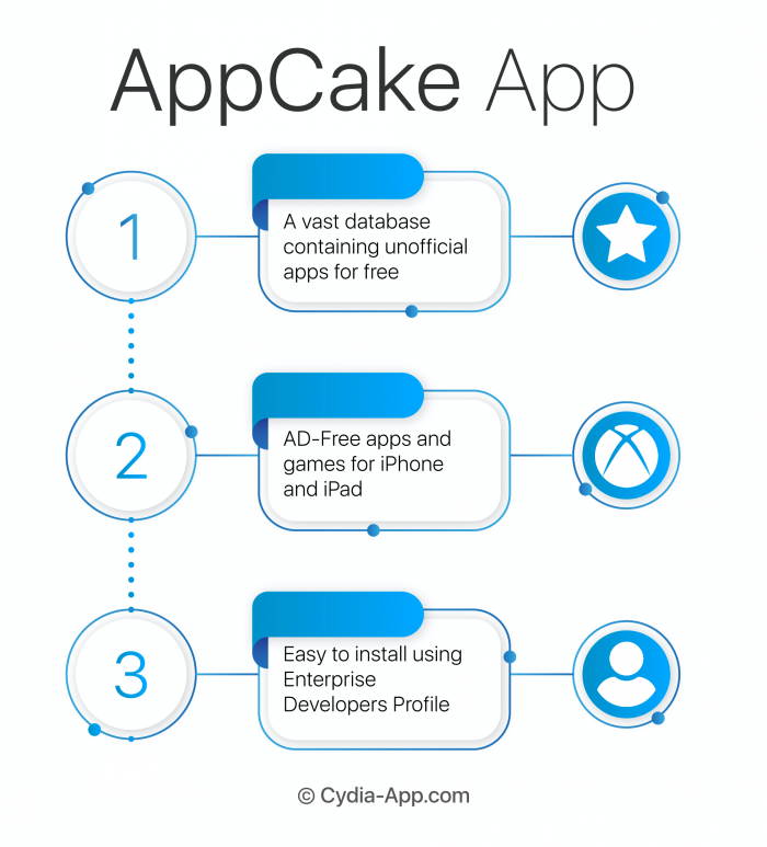 appcake infographic