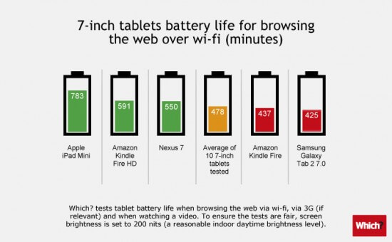 Tablets-battery-7 inch