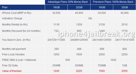 aircel iphone 4 post paid tariff