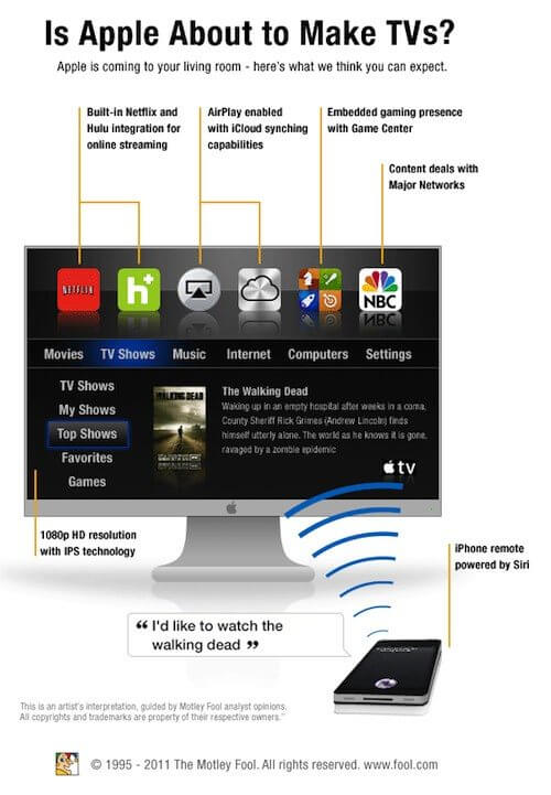 apple itv 2012 design