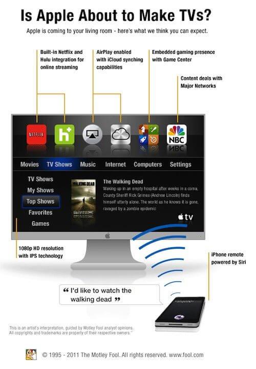 apple itv 2012 design