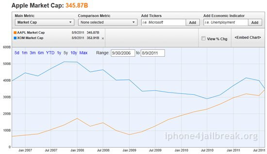 apple stocks share prices
