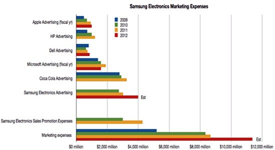 asymco_samsung_2012 ad_spend_chart