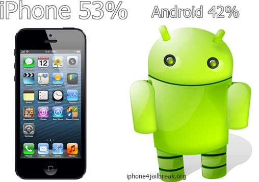 iphone vs android us market share