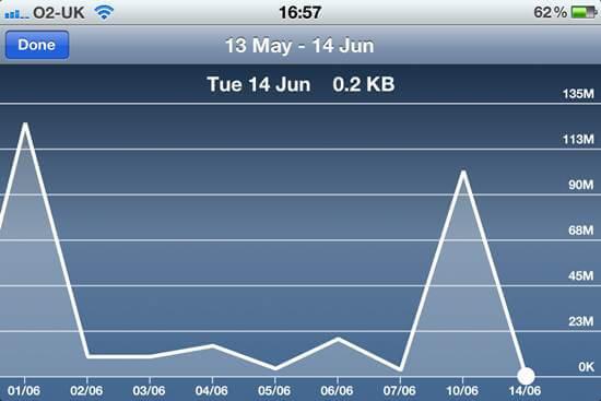 data usage iphone 4-Optimized