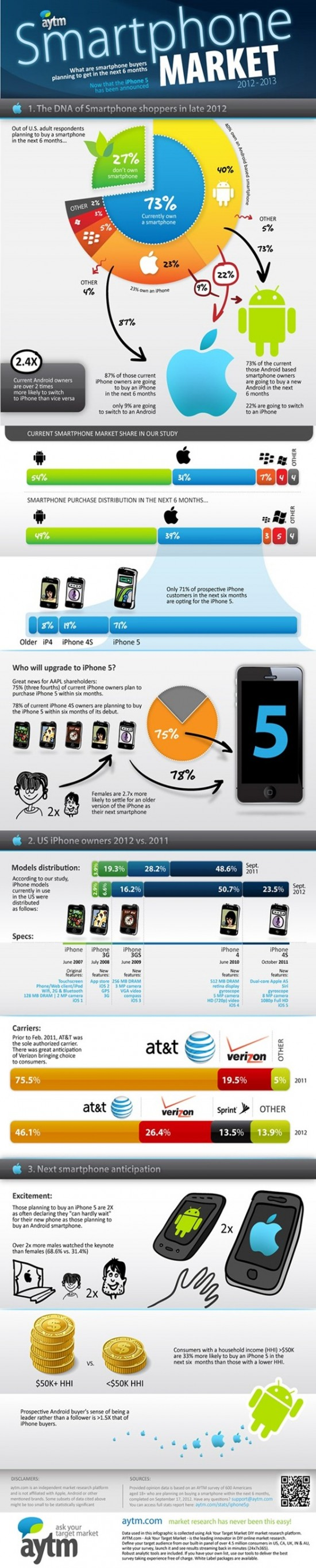 iPhone 5 2012 infographic