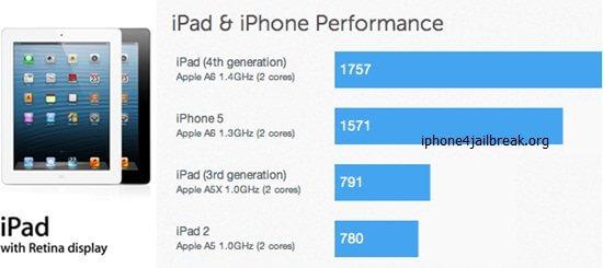 ipad 4 benchmark
