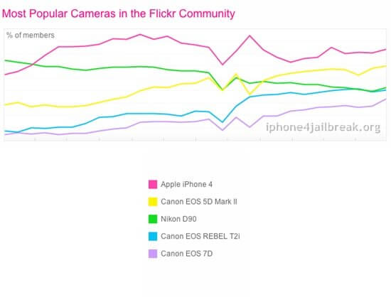 iphone 4s camera on flickr rating