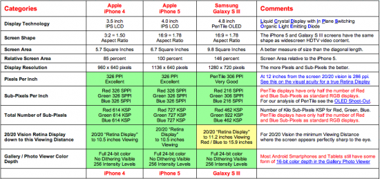 iphone 5 display quality test report vs galaxy s3