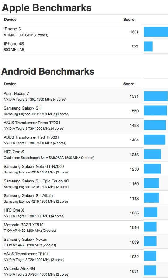 iphone 5 vs android benchmart test-
