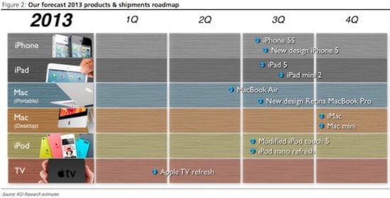 kuo_2013_apple_roadmap-Optimized