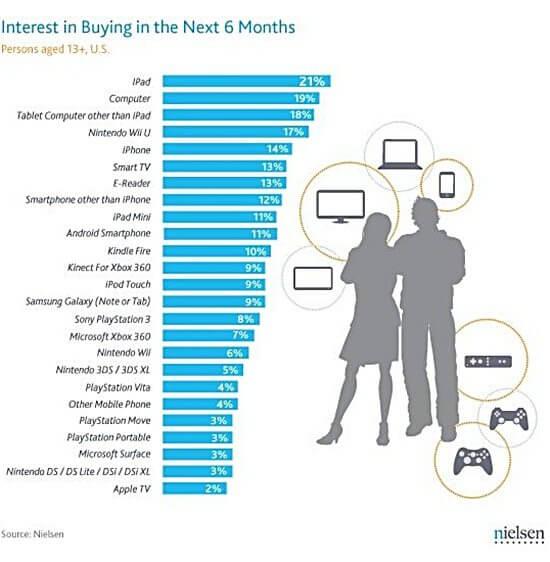 iPad demands teens_survey_nielsen
