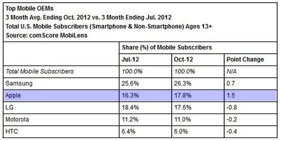 top mobile phone maker united states 2013