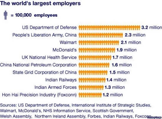 worlds largest employer foxconn US army